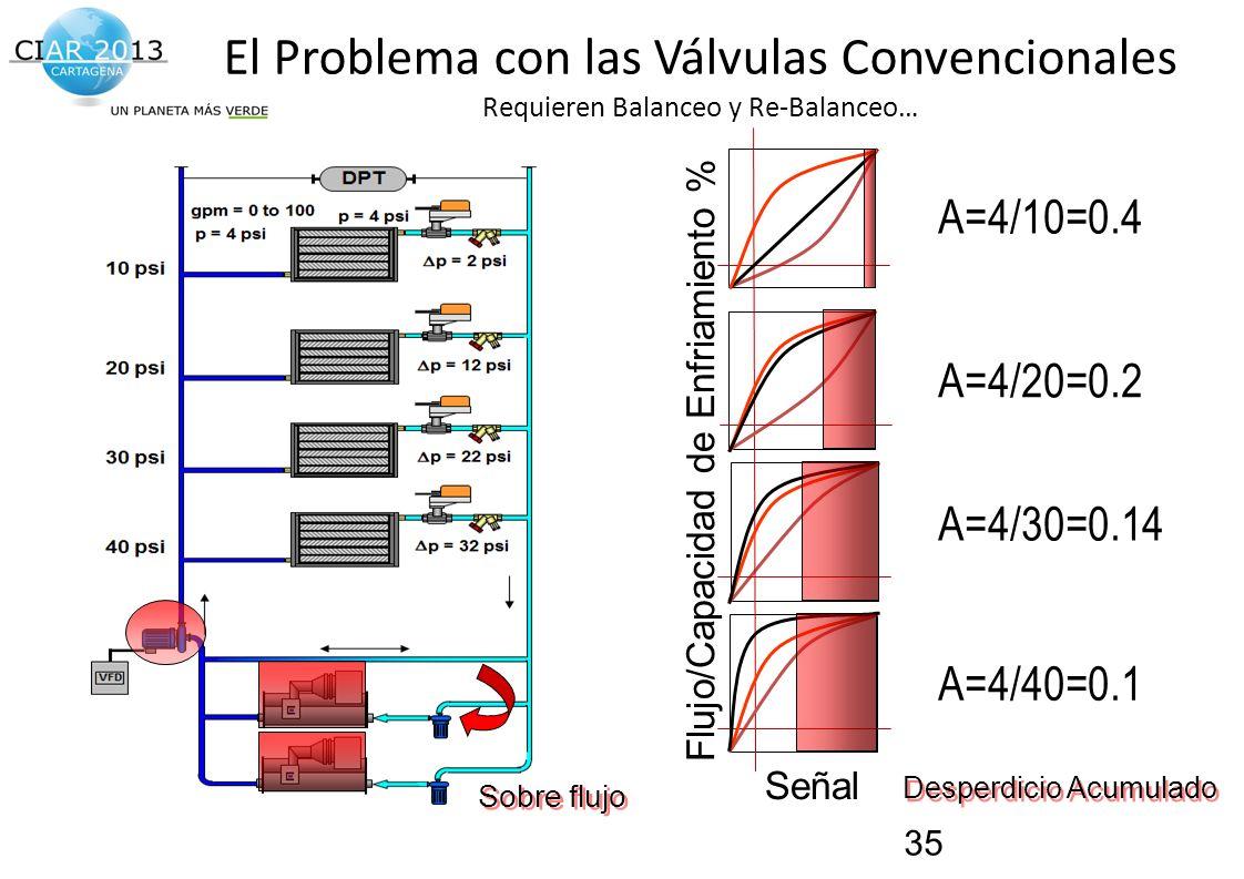 Traemos al presente el futuro de la construcción! A=4/10=0.4 A=4/20=0.2 A=4/30=0.14 A=4/40=0.1 Señal Flujo/Capacidad de Enfriamiento % Desperdicio Acu