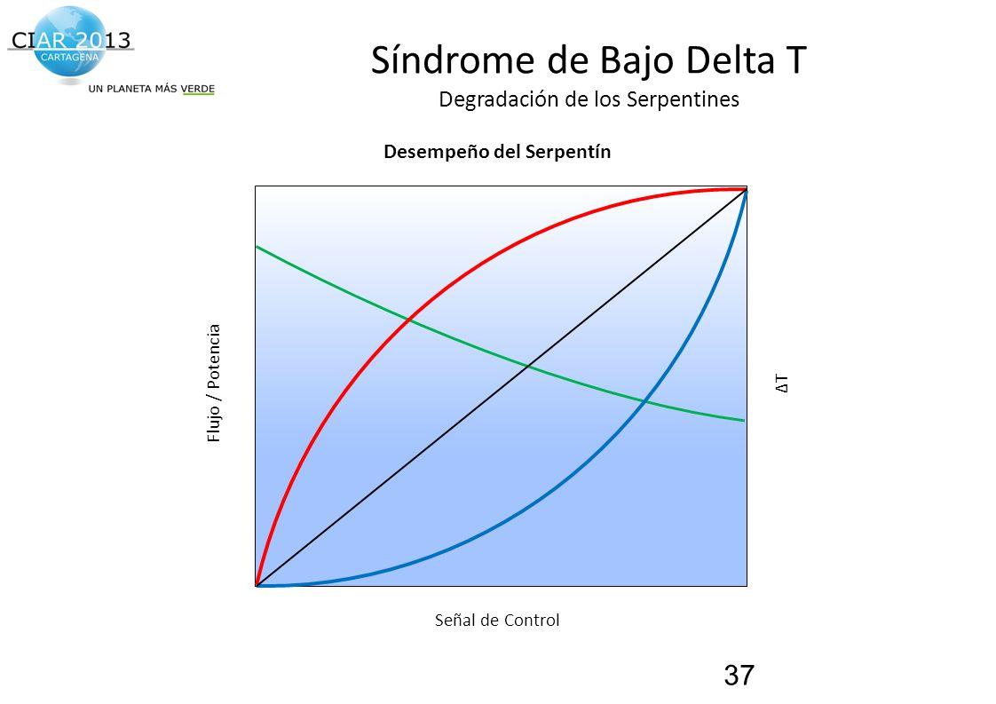 Traemos al presente el futuro de la construcción! Síndrome de Bajo Delta T Degradación de los Serpentines 37 ΔTΔT Desempeño del Serpentín Flujo / Pote