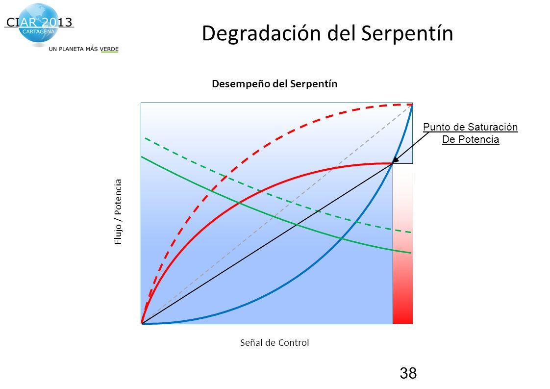 Traemos al presente el futuro de la construcción! Degradación del Serpentín 38 Punto de Saturación De Potencia Desempeño del Serpentín Señal de Contro