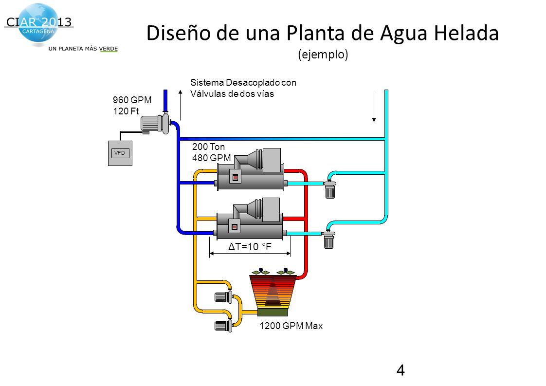 Traemos al presente el futuro de la construcción! Diseño de una Planta de Agua Helada (ejemplo) 4 Sistema Desacoplado con Válvulas de dos vías 200 Ton