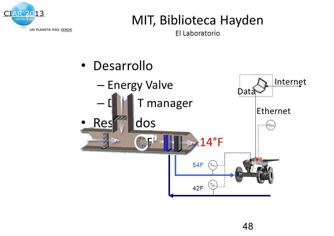Traemos al presente el futuro de la construcción! MIT, Biblioteca Hayden El Laboratorio Desarrollo – Energy Valve – Delta T manager Resultados – Delta