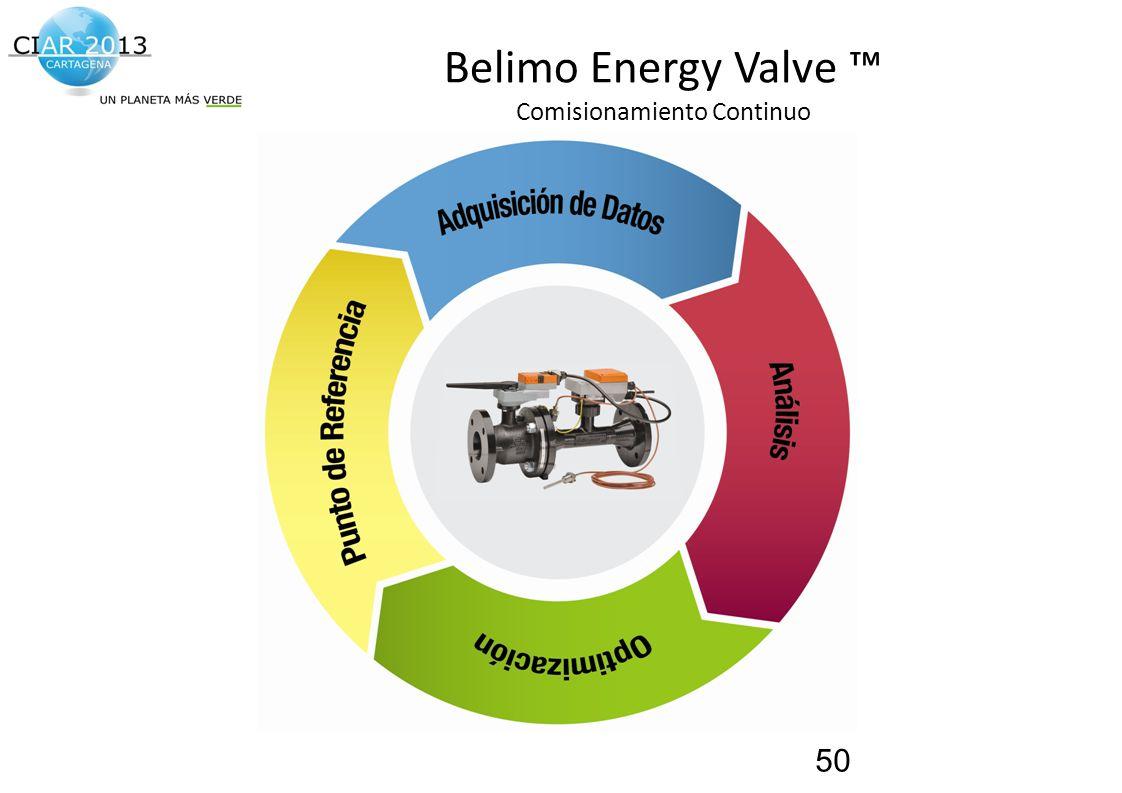 Traemos al presente el futuro de la construcción! Belimo Energy Valve Comisionamiento Continuo 50