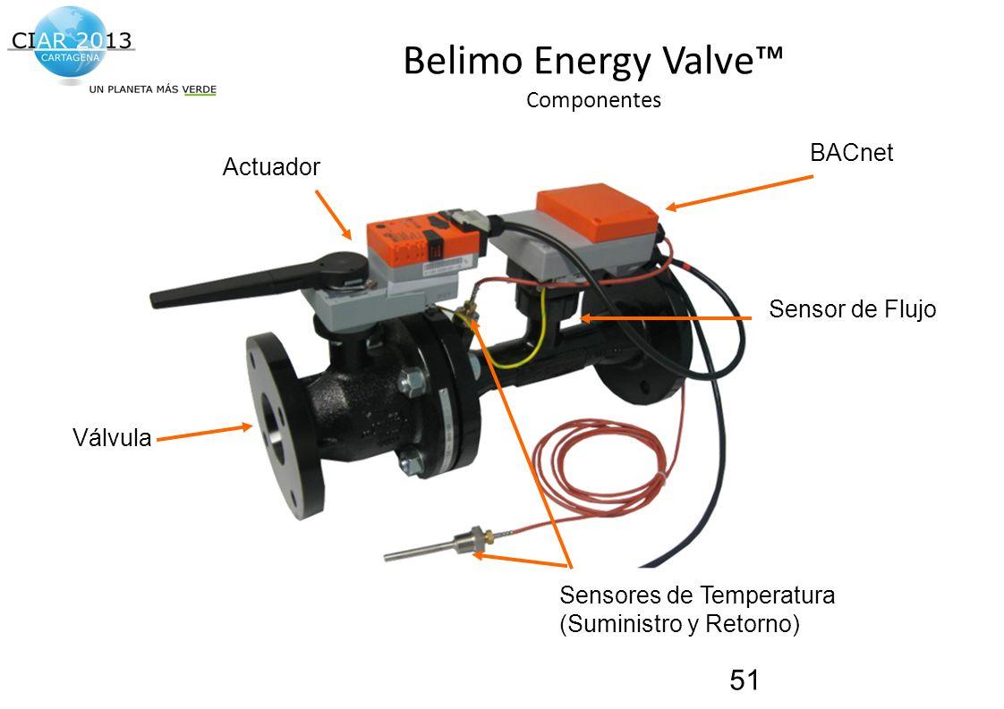 Traemos al presente el futuro de la construcción! Belimo Energy Valve Componentes 51 Actuador Válvula BACnet Sensores de Temperatura (Suministro y Ret