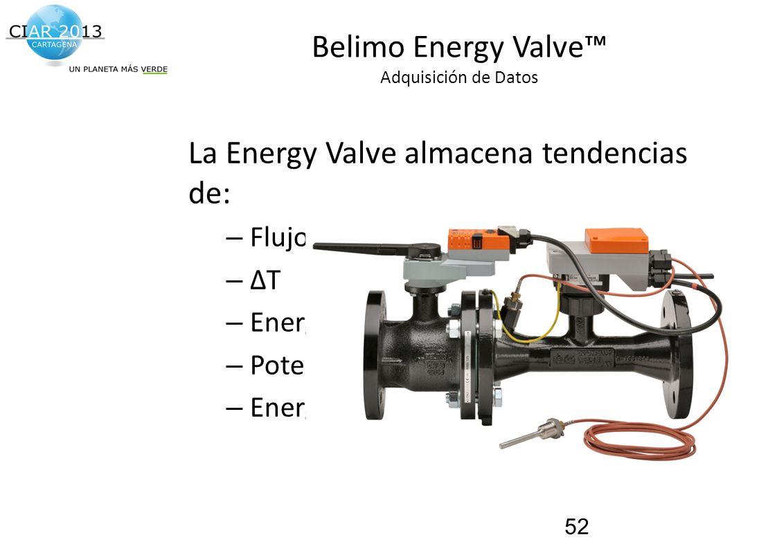 Traemos al presente el futuro de la construcción! Belimo Energy Valve Adquisición de Datos La Energy Valve almacena tendencias de: – Flujo – ΔT – Ener