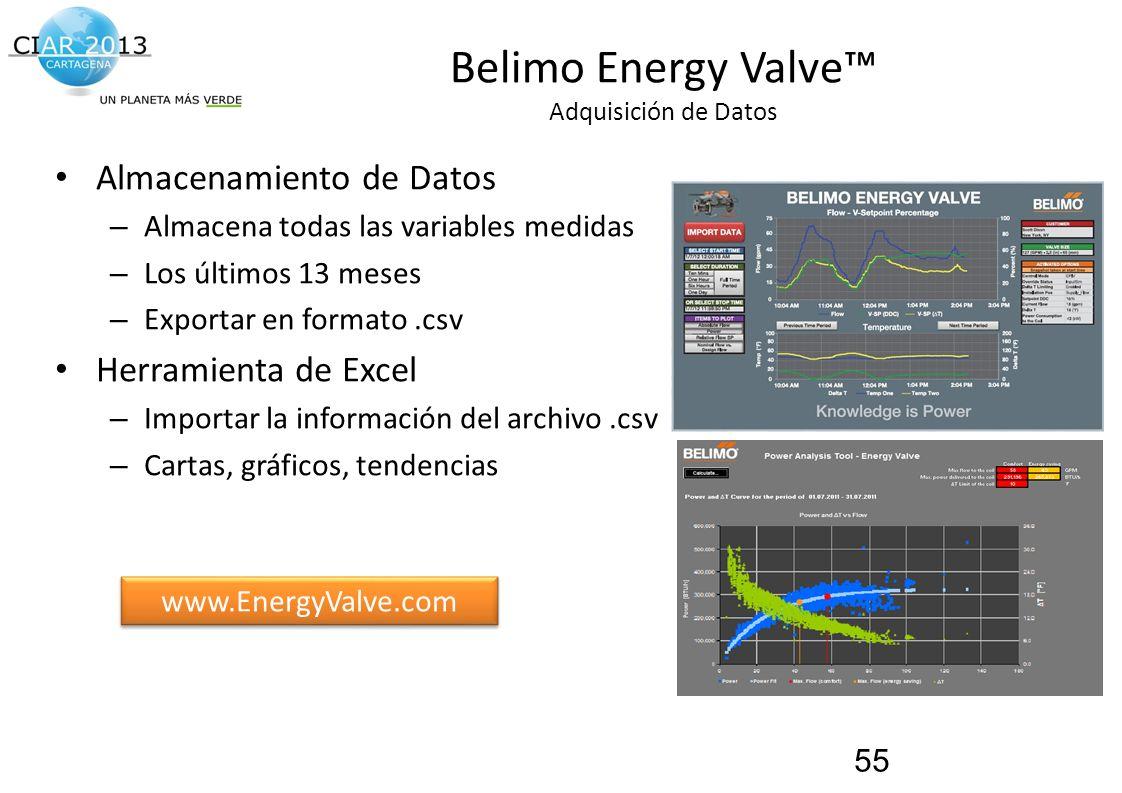 Traemos al presente el futuro de la construcción! Belimo Energy Valve Adquisición de Datos Almacenamiento de Datos – Almacena todas las variables medi