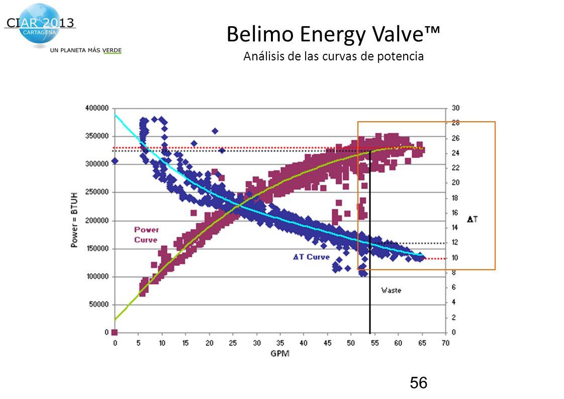 Traemos al presente el futuro de la construcción! Belimo Energy Valve Análisis de las curvas de potencia 56