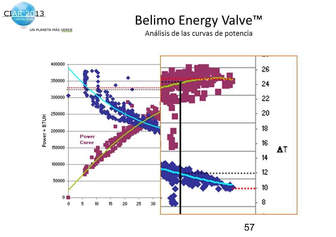 Traemos al presente el futuro de la construcción! Belimo Energy Valve Análisis de las curvas de potencia 57