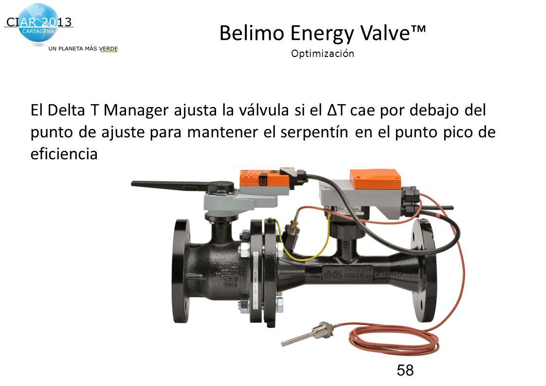 Traemos al presente el futuro de la construcción! Belimo Energy Valve Optimización El Delta T Manager ajusta la válvula si el ΔT cae por debajo del pu