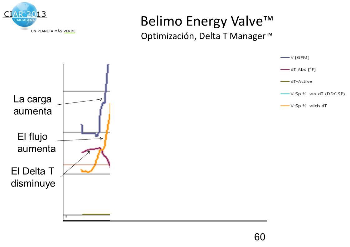 Traemos al presente el futuro de la construcción! Belimo Energy Valve Optimización, Delta T Manager 60 La carga aumenta El flujo aumenta El Delta T di