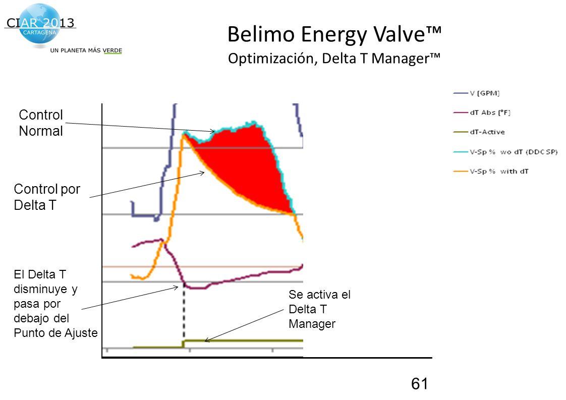 Traemos al presente el futuro de la construcción! Belimo Energy Valve Optimización, Delta T Manager 61 Control Normal Control por Delta T El Delta T d