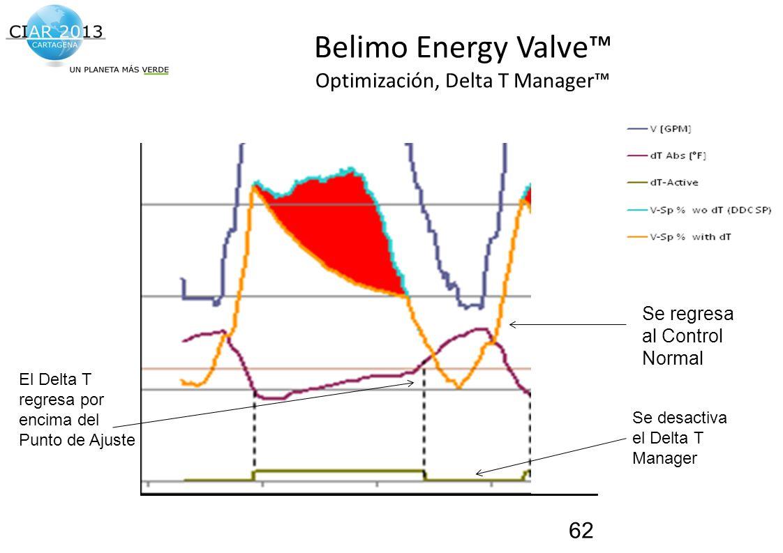 Traemos al presente el futuro de la construcción! Belimo Energy Valve Optimización, Delta T Manager 62 Se regresa al Control Normal El Delta T regresa