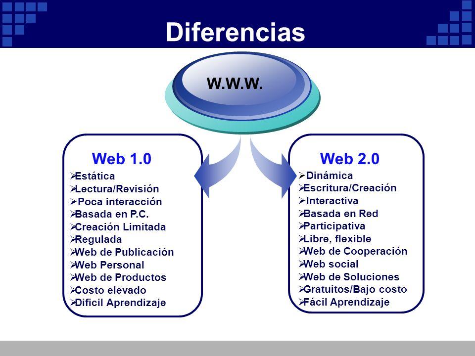Diferencias Estática Lectura/Revisión Poca interacción Basada en P.C. Creación Limitada Regulada Web de Publicación Web Personal Web de Productos Cost