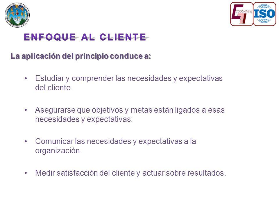 La aplicación del principio conduce a: Estudiar y comprender las necesidades y expectativas del cliente.