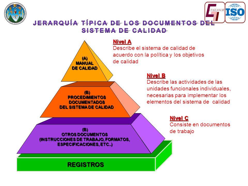 REGISTROS (B) OTROS DOCUMENTOS (INSTRUCCIONES DE TRABAJO, FORMATOS, ESPECIFICACIONES, ETC..) (A)MANUAL DE CALIDAD (B)PROCEDIMIENTOSDOCUMENTADOS DEL SISTEMA DE CALIDAD Nivel A Describe el sistema de calidad de acuerdo con la política y los objetivos de calidad Nivel B Describe las actividades de las unidades funcionales individuales, necesarias para implementar los elementos del sistema de calidad Nivel C Consiste en documentos de trabajo