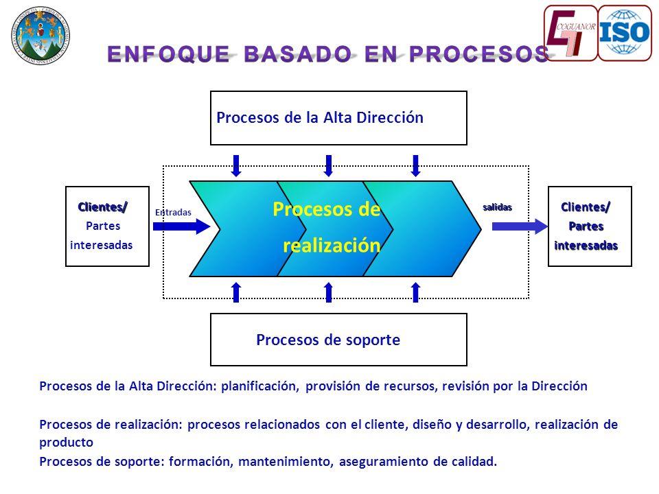 Procesos de la Alta Dirección: planificación, provisión de recursos, revisión por la Dirección Procesos de realización: procesos relacionados con el cliente, diseño y desarrollo, realización de producto Procesos de soporte: formación, mantenimiento, aseguramiento de calidad.