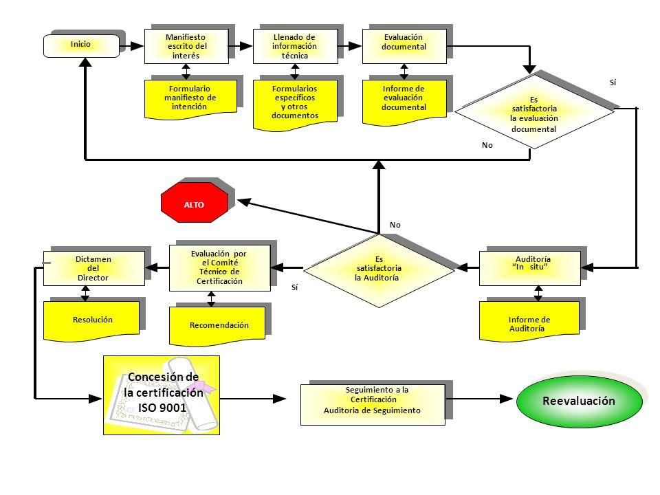 Inicio Manifiesto escrito del interés Llenado de información técnica Evaluación documental Formulario manifiesto de intención Formularios específicos y otros documentos Informe de evaluación documental Dictamen del Director Evaluación por el Comité Técnico de Certificación Auditoría Insitu Resolución Recomendación Informe de Auditoría Es satisfactoria la evaluación documental No Sí Es satisfactoria la Auditoría Sí No ALTO Seguimiento a la Certificación Auditoria de Seguimiento Reevaluación Concesión de la certificación ISO 9001