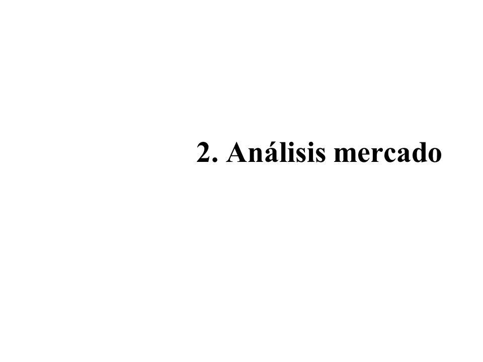 2. Análisis mercado