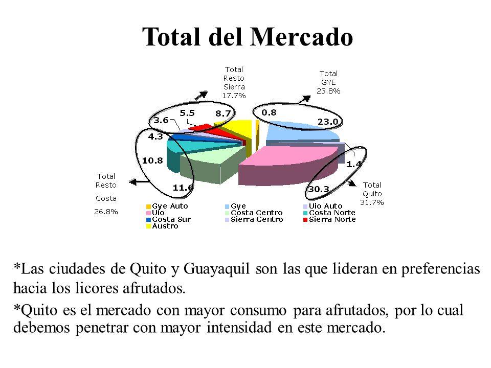*Las ciudades de Quito y Guayaquil son las que lideran en preferencias hacia los licores afrutados. *Quito es el mercado con mayor consumo para afruta