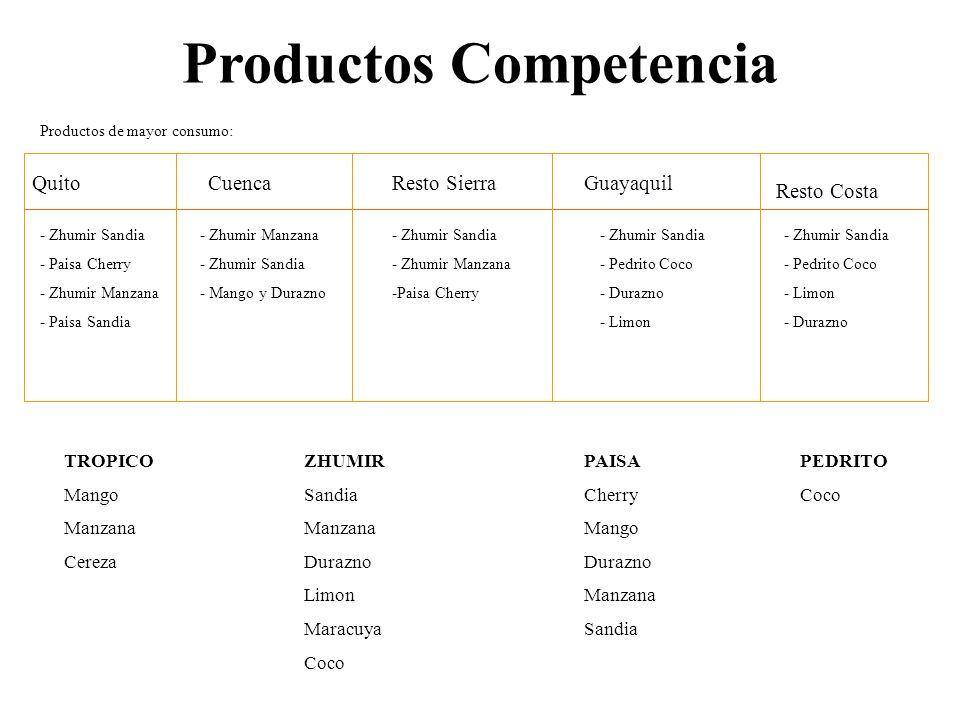 Productos Competencia ZHUMIR Sandia Manzana Durazno Limon Maracuya Coco PAISA Cherry Mango Durazno Manzana Sandia PEDRITO Coco TROPICO Mango Manzana C