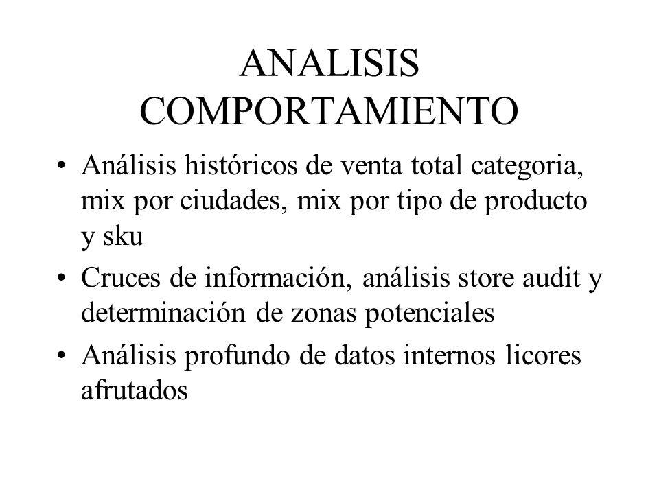ANALISIS COMPORTAMIENTO Análisis históricos de venta total categoria, mix por ciudades, mix por tipo de producto y sku Cruces de información, análisis