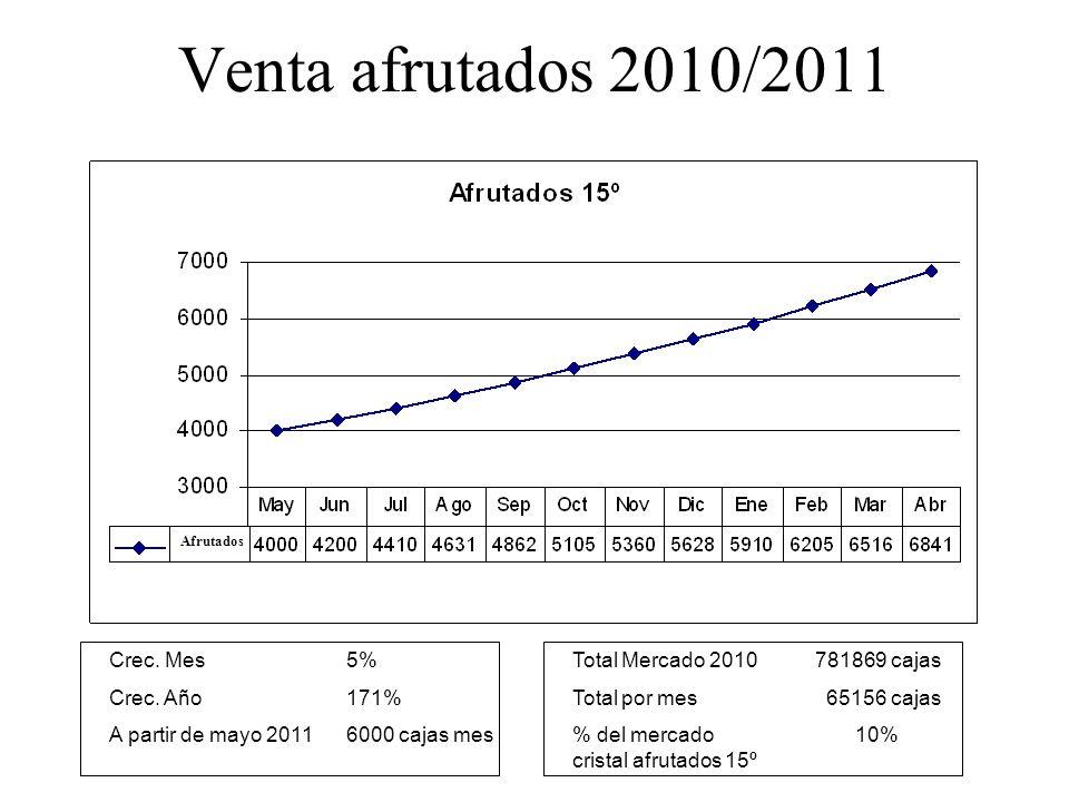 Venta afrutados 2010/2011 Crec. Mes 5% Crec. Año 171% A partir de mayo 2011 6000 cajas mes Afrutados Total Mercado 2010 781869 cajas Total por mes 651