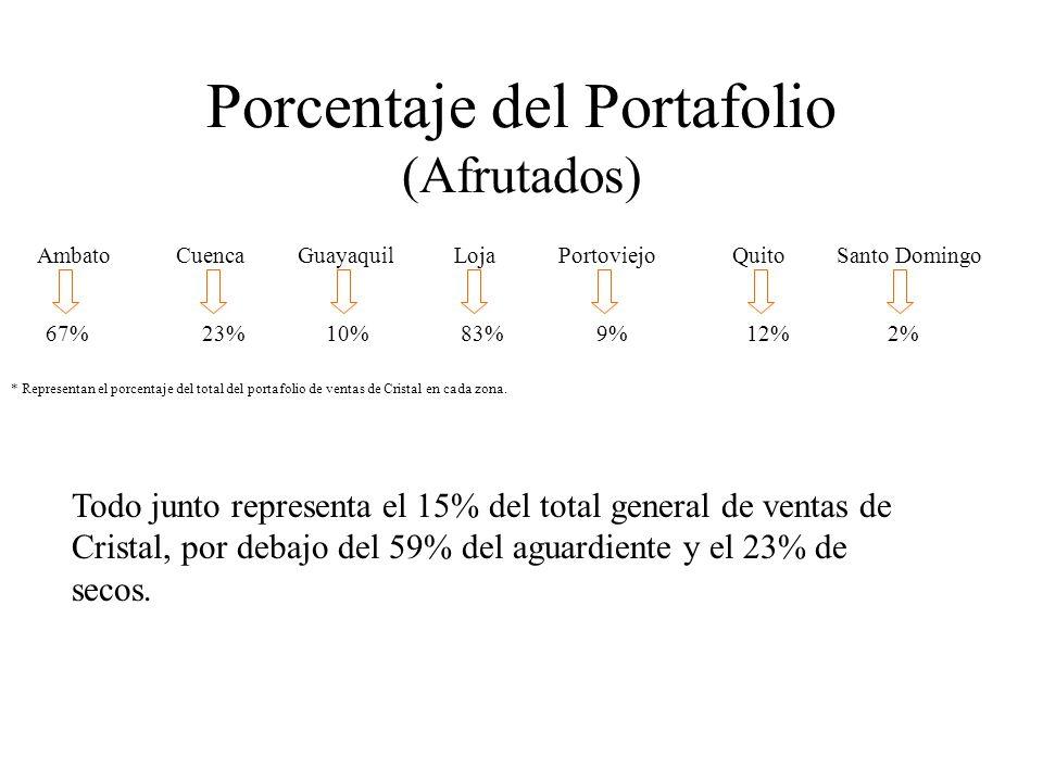 Porcentaje del Portafolio (Afrutados) AmbatoCuencaGuayaquilLojaPortoviejoQuitoSanto Domingo 67% 23% 10% 83% 9% 12% 2% Todo junto representa el 15% del