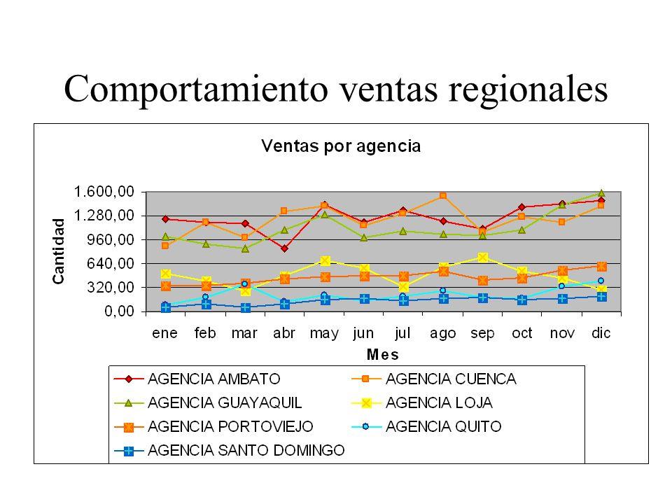 Comportamiento ventas regionales