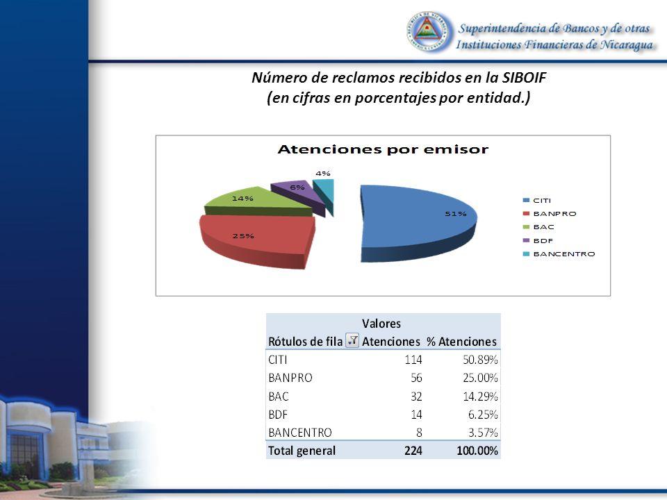 Número de reclamos recibidos en la SIBOIF (en cifras en porcentajes por entidad.)