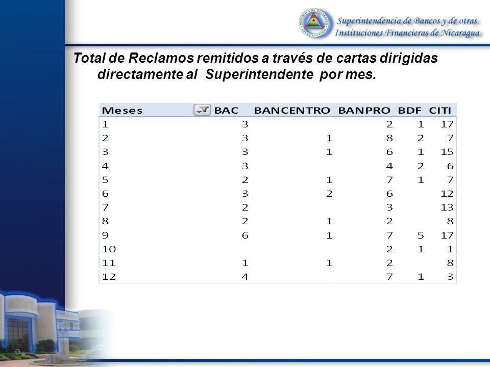 Total de Reclamos remitidos a través de cartas dirigidas directamente al Superintendente por mes.