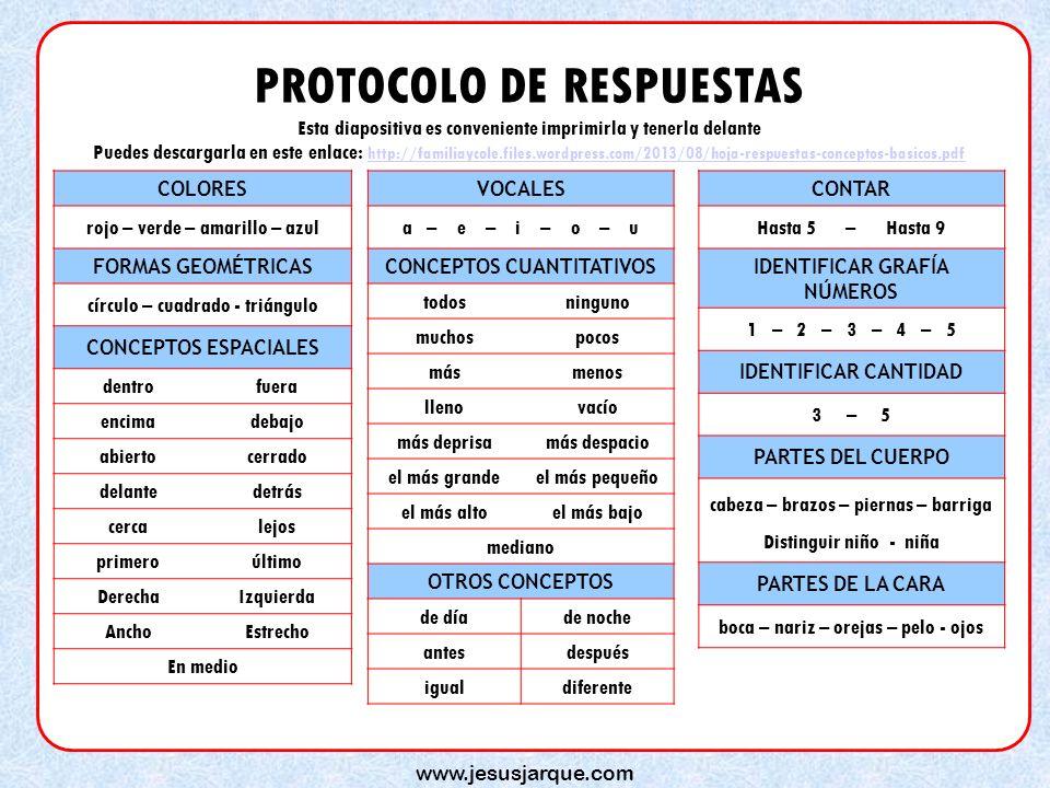 www.jesusjarque.com PROTOCOLO DE RESPUESTAS Esta diapositiva es conveniente imprimirla y tenerla delante Puedes descargarla en este enlace: http://familiaycole.files.wordpress.com/2013/08/hoja-respuestas-conceptos-basicos.pdf http://familiaycole.files.wordpress.com/2013/08/hoja-respuestas-conceptos-basicos.pdf COLORES rojo – verde – amarillo – azul FORMAS GEOMÉTRICAS círculo – cuadrado - triángulo CONCEPTOS ESPACIALES dentrofuera encimadebajo abiertocerrado delantedetrás cercalejos primeroúltimo DerechaIzquierda AnchoEstrecho En medio VOCALES a – e – i – o – u CONCEPTOS CUANTITATIVOS todosninguno muchospocos másmenos llenovacío más deprisamás despacio el más grandeel más pequeño el más altoel más bajo mediano OTROS CONCEPTOS de díade noche antesdespués igualdiferente CONTAR Hasta 5 – Hasta 9 IDENTIFICAR GRAFÍA NÚMEROS 1 – 2 – 3 – 4 – 5 IDENTIFICAR CANTIDAD 3 – 5 PARTES DEL CUERPO cabeza – brazos – piernas – barriga Distinguir niño - niña PARTES DE LA CARA boca – nariz – orejas – pelo - ojos