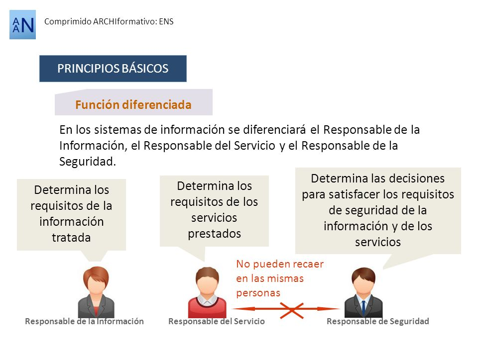 Función diferenciada Comprimido ARCHIformativo: ENS PRINCIPIOS BÁSICOS En los sistemas de información se diferenciará el Responsable de la Información