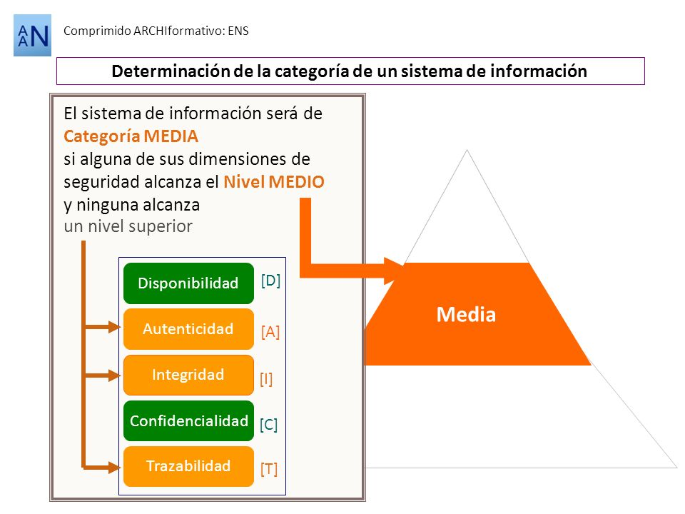 Alta Media Comprimido ARCHIformativo: ENS Determinación de la categoría de un sistema de información Disponibilidad [D] Autenticidad [A] Integridad [I