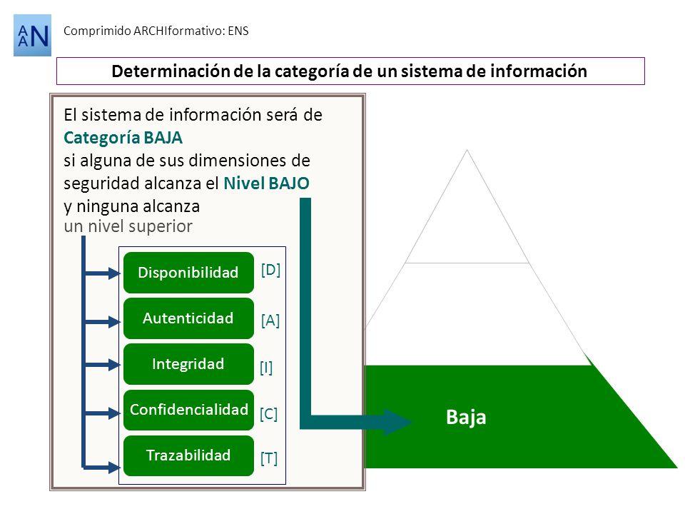 Alta Baja Comprimido ARCHIformativo: ENS Determinación de la categoría de un sistema de información Disponibilidad [D] Autenticidad [A] Integridad [I]