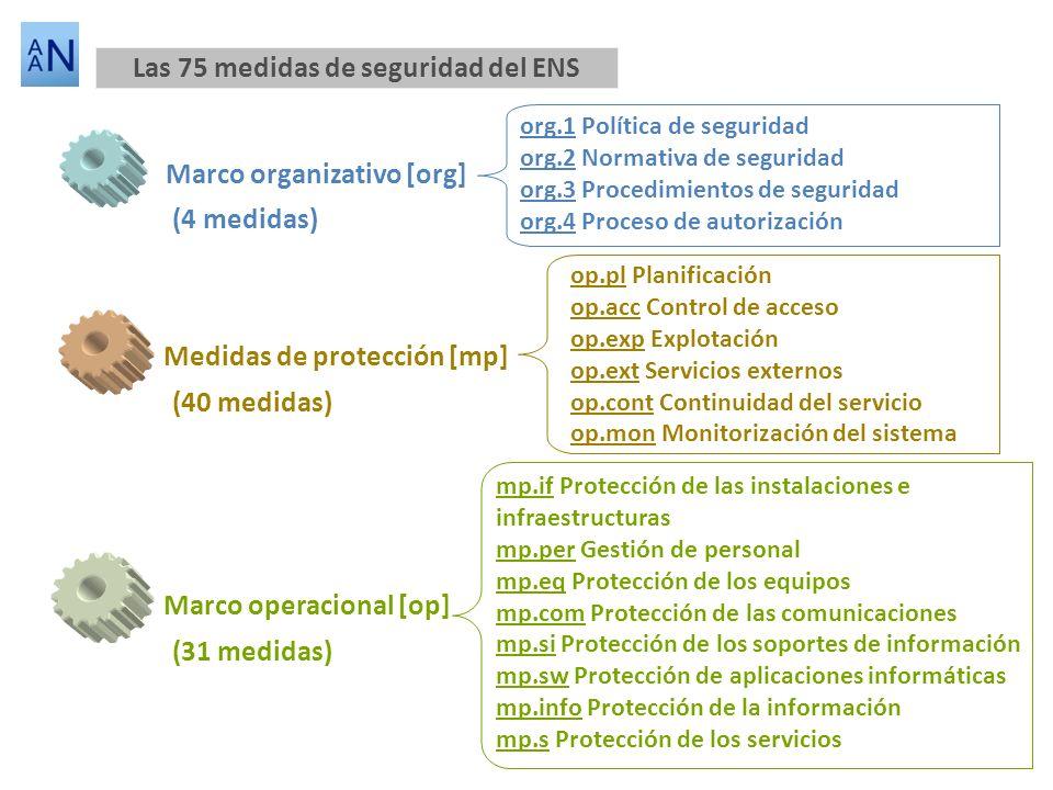 Marco organizativo [org] Medidas de protección [mp] Marco operacional [op] op.pl Planificación op.acc Control de acceso op.exp Explotación op.ext Serv