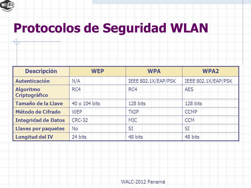 Protocolos de Seguridad WLAN DescripciónWEPWPAWPA2 AutenticaciónN/AIEEE 802.1X/EAP/PSK Algoritmo Criptográfico RC4 AES Tamaño de la Llave40 o 104 bits