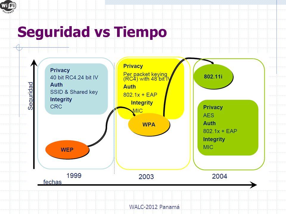 Seguridad vs Tiempo WALC-2012 Panamá