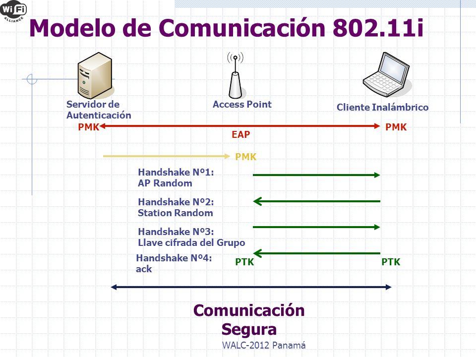 Modelo de Comunicación 802.11i WALC-2012 Panamá Servidor de Autenticación Access Point Cliente Inalámbrico PMK EAP Handshake Nº1: AP Random Handshake