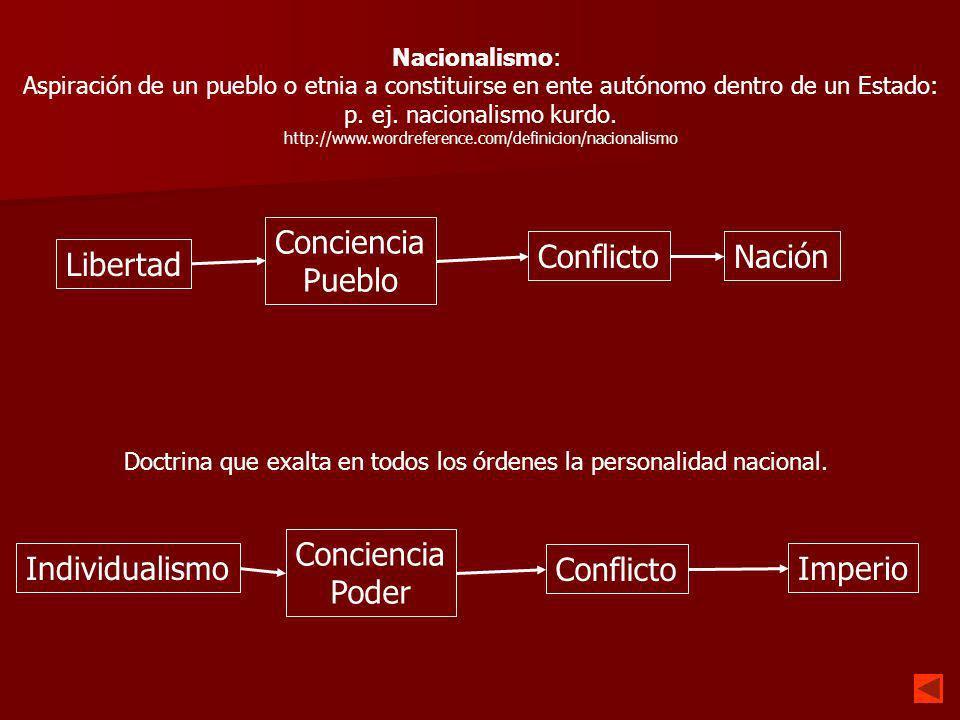 Nacionalismos Disgregadores Uno o varios pueblos, que se encuentran bajo el dominio de un Imperio, deciden independizarse.