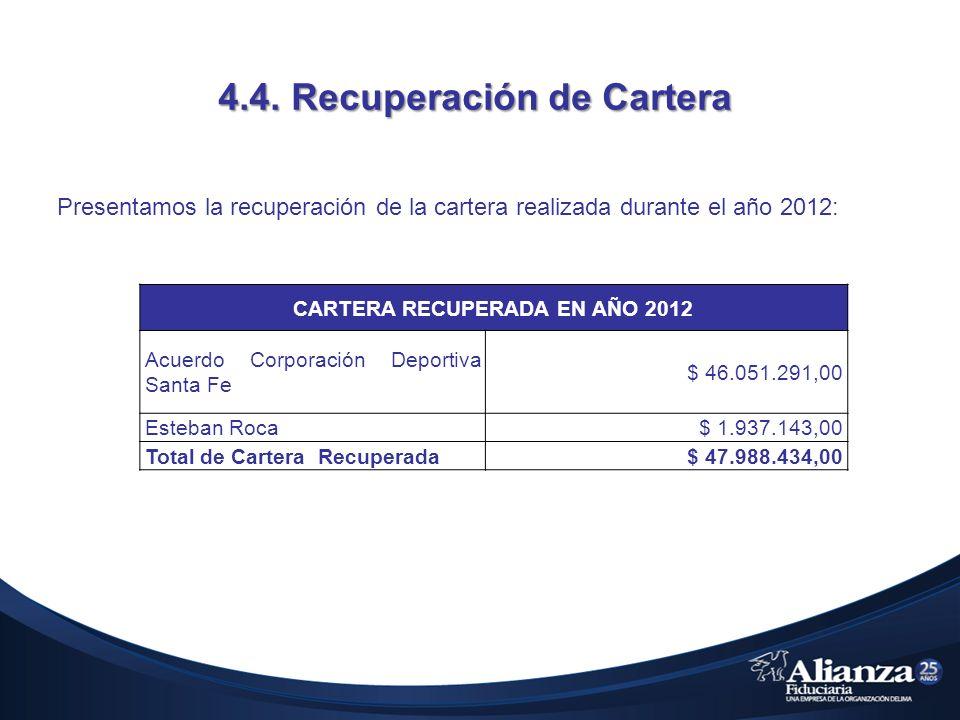 4.4. Recuperación de Cartera Presentamos la recuperación de la cartera realizada durante el año 2012: CARTERA RECUPERADA EN AÑO 2012 Acuerdo Corporaci