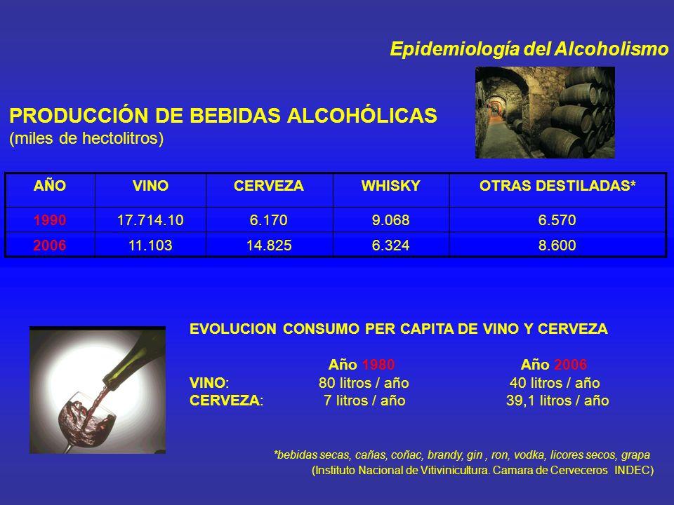 Epidemiología del Alcoholismo 1º ESTUDIO ACERCA DEL CONSUMO DE SUSTANCIAS PSICOADICTIVAS EN ESTUDIANTES UNIVERSITARIOS DEL AREA METROPOLITANA DE BUENOS AIRES Prevalencia de Vida (Bebieron alguna vez en la vida): 86% Varones: 91,5% Mujeres: 83,7% Consumo Actual (Ultimo mes): 62,3% (N: 1802 relevados) Edad de Inicio : 15,7 años (s: 2,38 – rango: 5 –35) Frecuencia de Consumo actual : * Una vez por semana: 42% * Diario: 2,5% Síndrome de Dependencia : 23% de los bebedores actuales (último año) al menos con tres indicadores * Grupo etario de mayor prevalencia: 19 - 21 años (46,7%) (Observatorio Argentino de Drogas - SEDRONAR 2005)