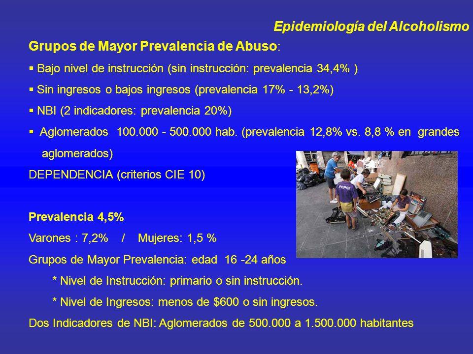 Epidemiología del Alcoholismo Grupos de Mayor Prevalencia de Abuso : Bajo nivel de instrucción (sin instrucción: prevalencia 34,4% ) Sin ingresos o ba