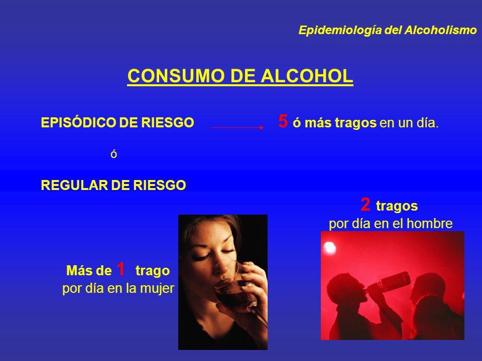 Epidemiología del Alcoholismo CONSUMO DE ALCOHOL EPISÓDICO DE RIESGO 5 ó más tragos en un día. ó Más de 1 trago por día en la mujer 2 tragos por día e
