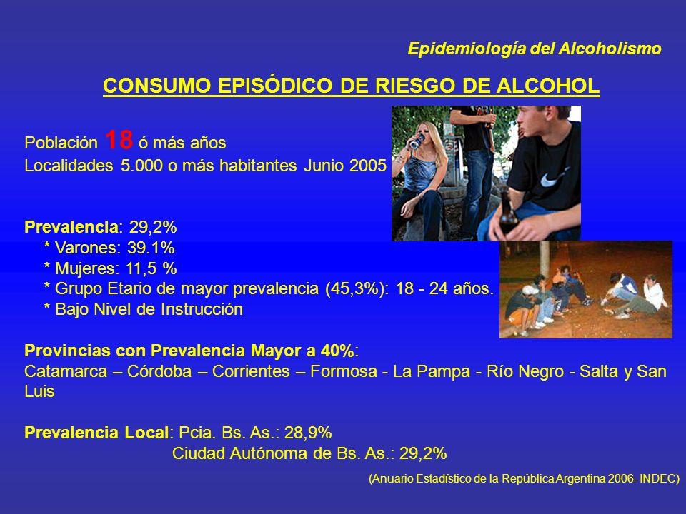 Epidemiología del Alcoholismo CONSUMO REGULAR DE RIESGO DE ALCOHOL Población 18 o mas años Localidades 5000 o mas habitantes - Junio 2005 PREVALENCIA 19, 5% * Varones: 20,3% * Mujeres: 18,1% * Grupo Etario de mayor prevalencia (27,7%): 50-64 años * Nivel primario completo Provincias con prevalencia mayor al 20%: Buenos Aires – Chaco – Chubut – La Pampa – San Luis Santa Cruz – Tierra del Fuego.
