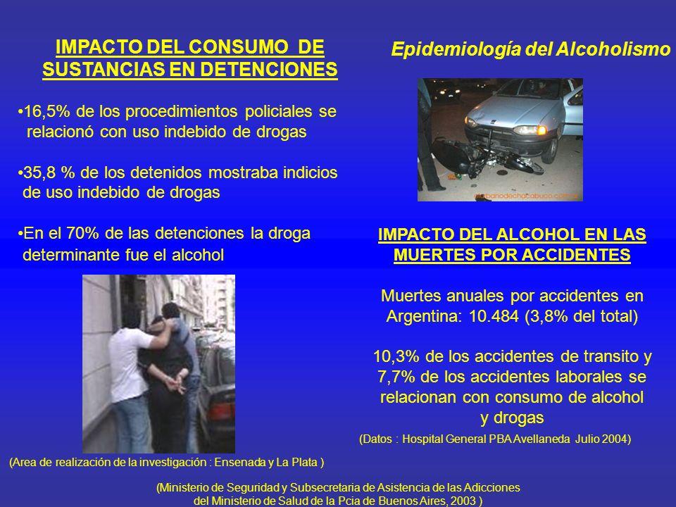 Epidemiología del Alcoholismo USO INDEBIDO DE DROGAS Y LA CONSULTA DE EMERGENCIA 8,3% en relación a consumo de sustancias (Alcohol presente en el 80,5%) - Fines de semana : 13,9% - Días de semana : 5,4% Mayor Prevalencia en: Edades 15 - 30 años Bajo nivel de instrucción Solteros – Divorciados – Separados Alcohol : droga de mayor prevalencia de consumo los últimos 6 días antes de ingresar a guardia.