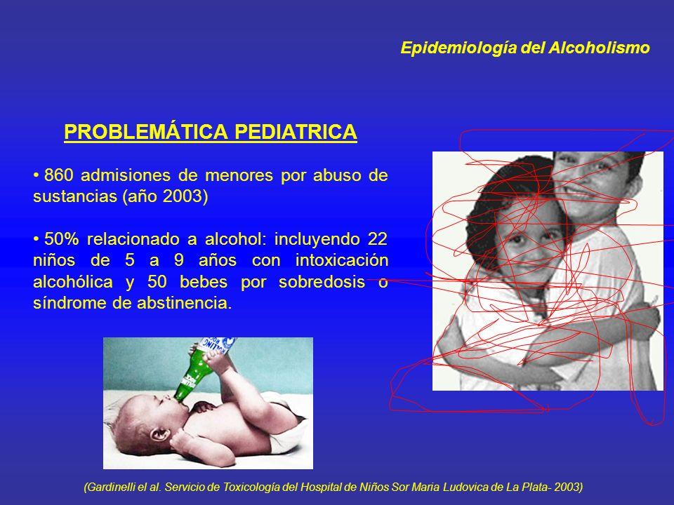 Epidemiología del Alcoholismo PROBLEMÁTICA PEDIATRICA 860 admisiones de menores por abuso de sustancias (año 2003) 50% relacionado a alcohol: incluyen