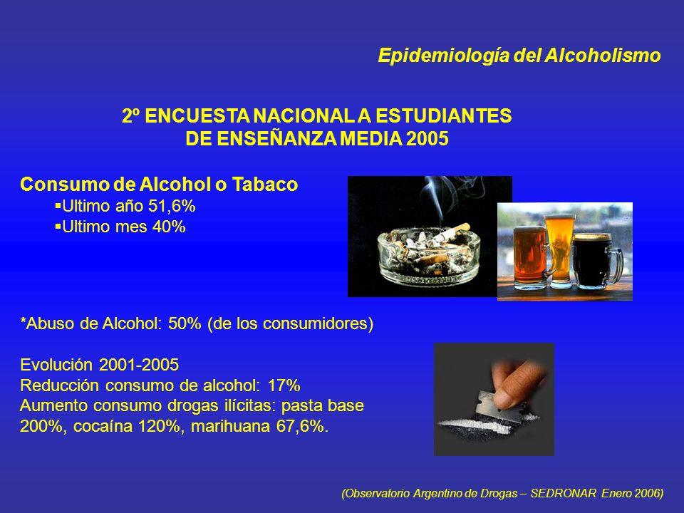 Epidemiología del Alcoholismo SEGUNDO ESTUDIO NACIONAL SOBRE CONSUMO DE SUSTANCIAS PSICOACTIVAS 31 localidades de más de 100.000 habitantes, 5.982 encuestados, Población 12-15 años Prevalencia de Consumo : Vida Global : Varones: 37,8% Mujeres : 39,7% Ult.