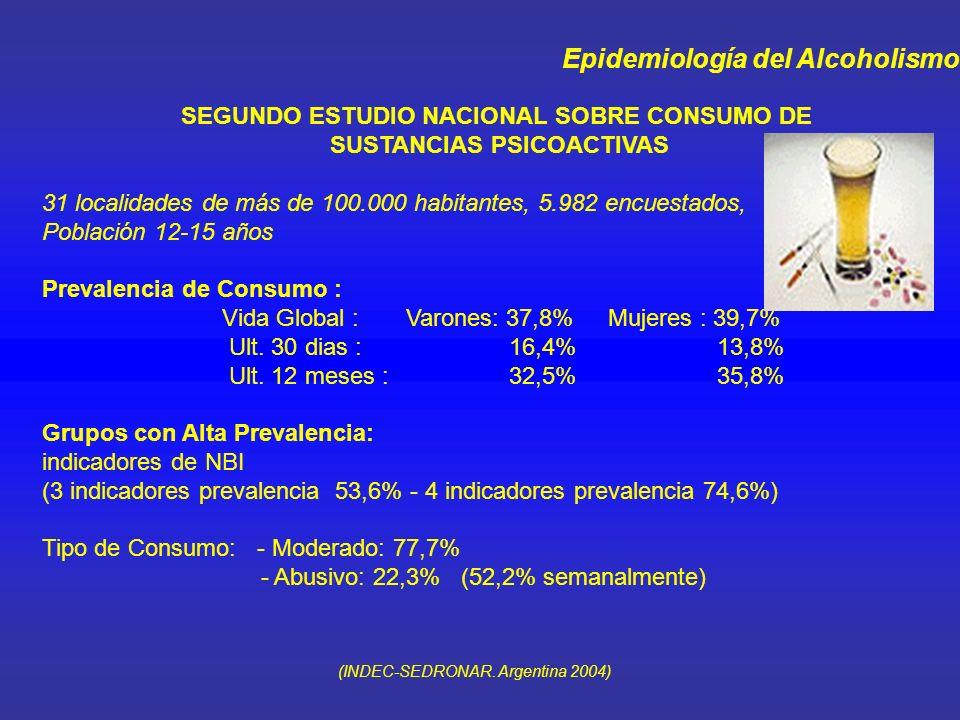 Epidemiología del Alcoholismo SEGUNDO ESTUDIO NACIONAL SOBRE CONSUMO DE SUSTANCIAS PSICOACTIVAS 31 localidades de más de 100.000 habitantes 5.982 encuestados.