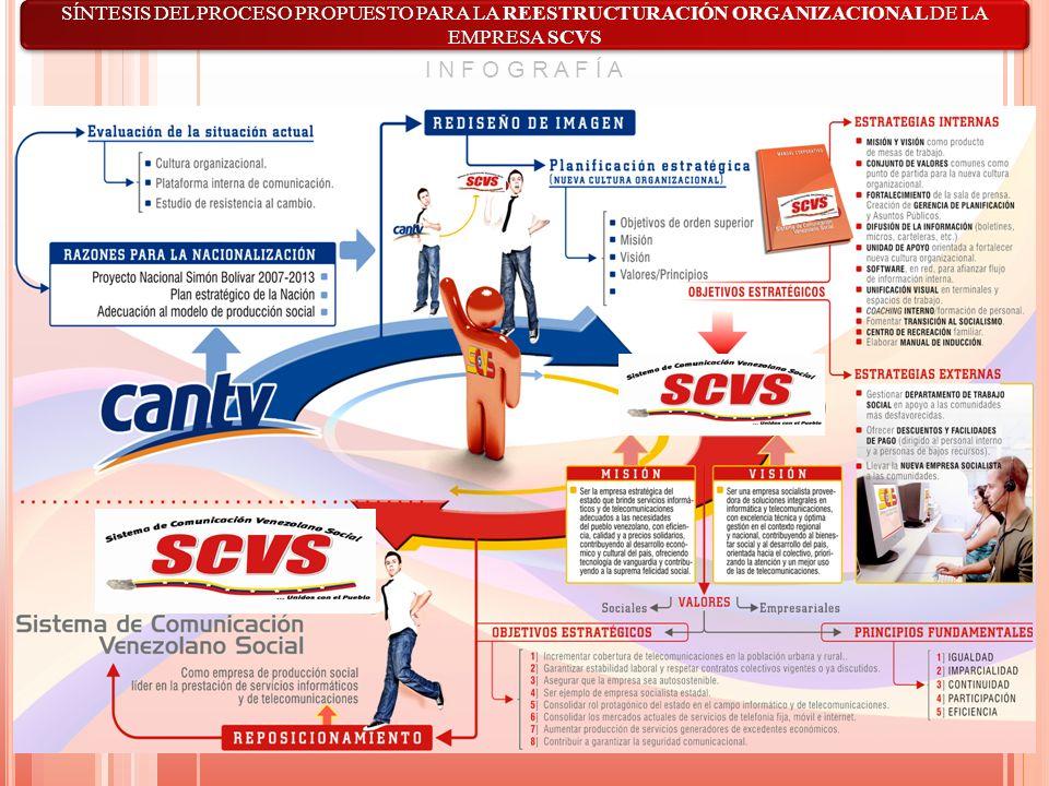 SÍNTESIS DEL PROCESO PROPUESTO PARA LA REESTRUCTURACIÓN ORGANIZACIONAL DE LA EMPRESA SCVS I N F O G R A F Í A