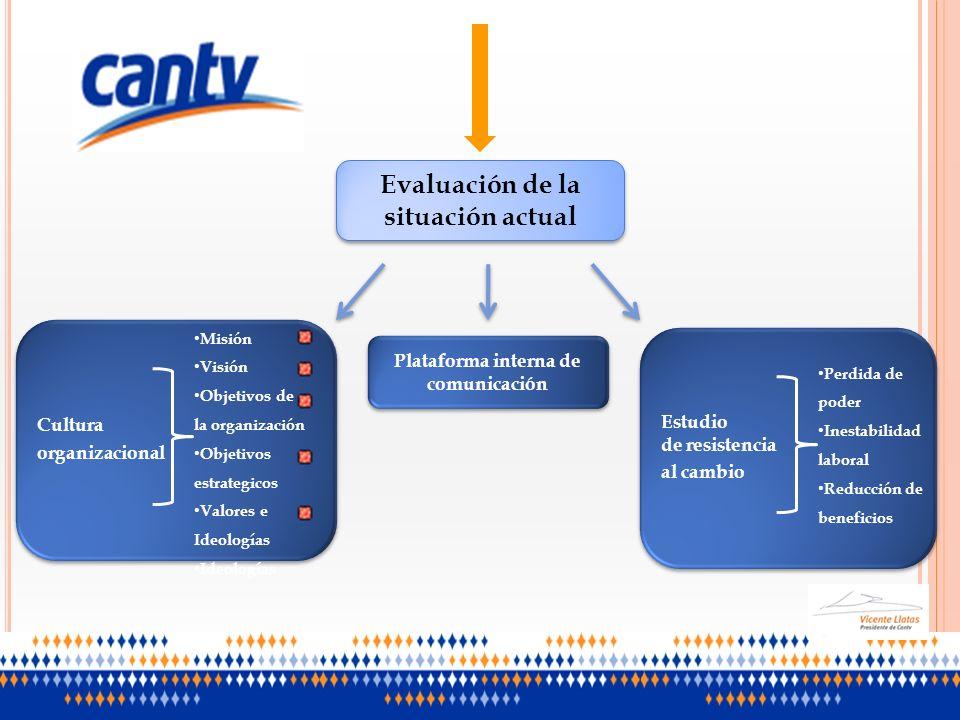 Evaluación de la situación actual Cultura organizacional Cultura organizacional Misión Visión Objetivos de la organización Objetivos estrategicos Valo