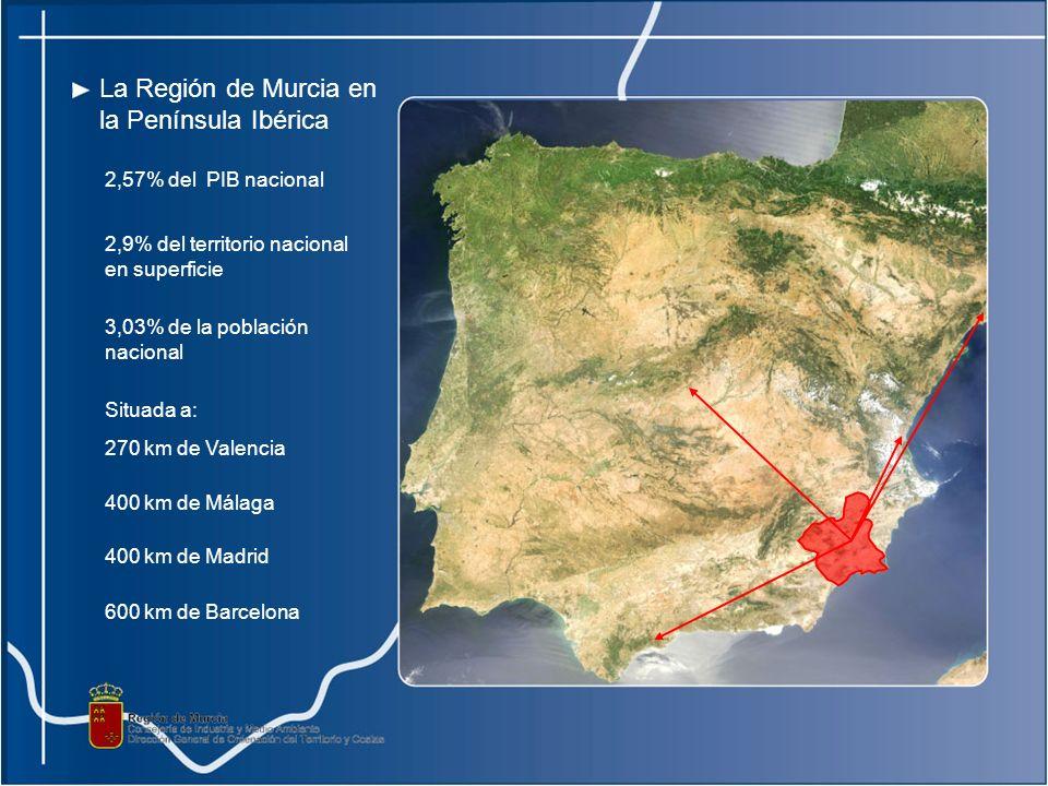 La Región de Murcia en la Península Ibérica 2,9% del territorio nacional en superficie 3,03% de la población nacional Situada a: 270 km de Valencia 400 km de Málaga 400 km de Madrid 600 km de Barcelona 2,57% del PIB nacional